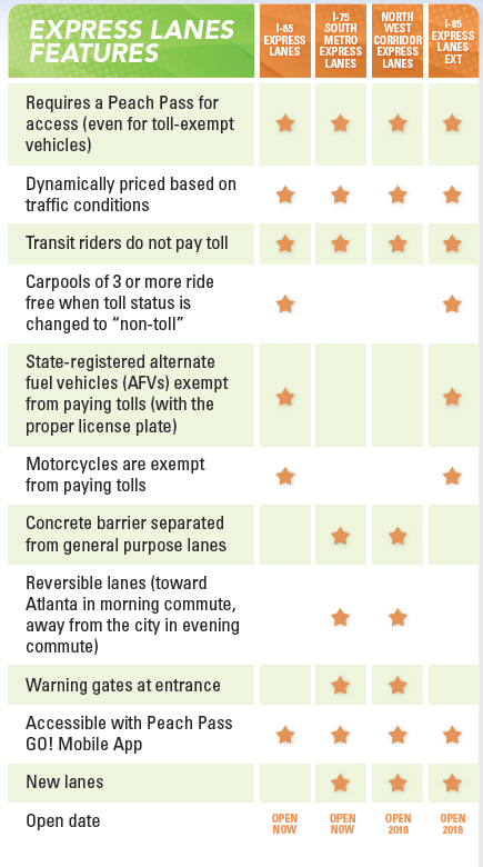 Screenshot of the express lanes benefits matrix table. Click to see full table.